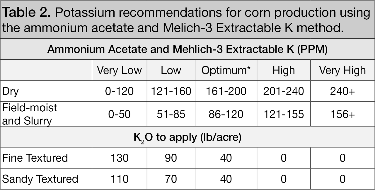 Potassium recommendations for corn production using the ammonium acetate and melich-3 Extractable K method.