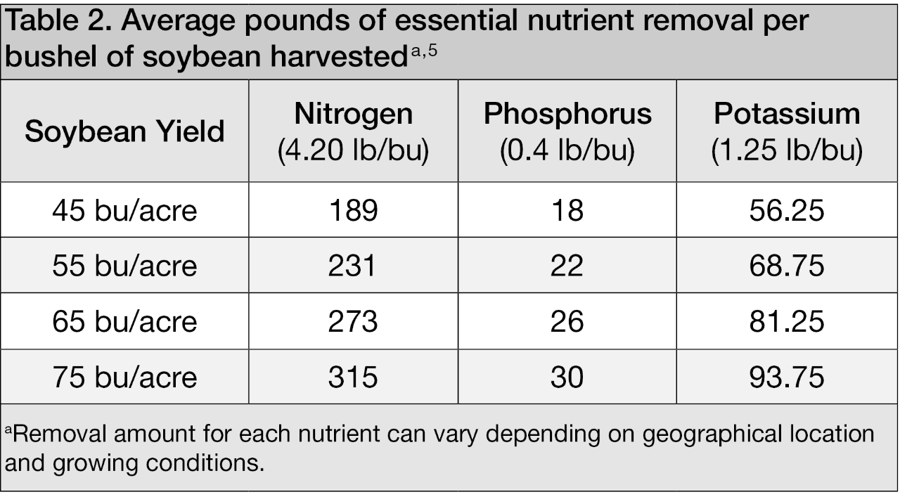 Average pounds of essential nutrient removal per bushel of soybean harvested